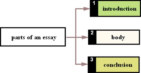 How to Write a College Narrative Essay Education