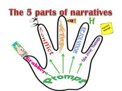 Writers Help: How to write a personal narrative essay top